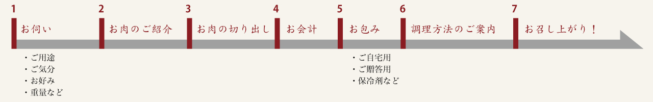 Step6+1